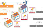 The new Passive House categories